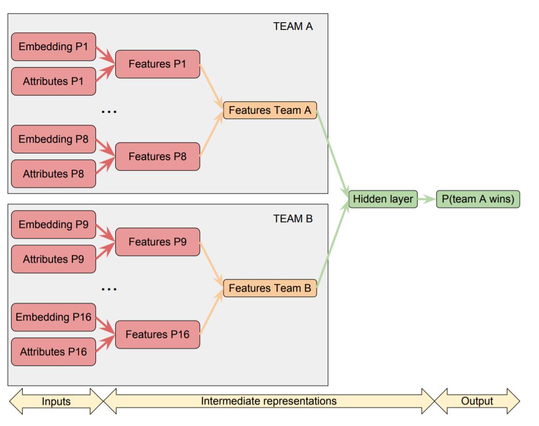 胜率预测网络结构