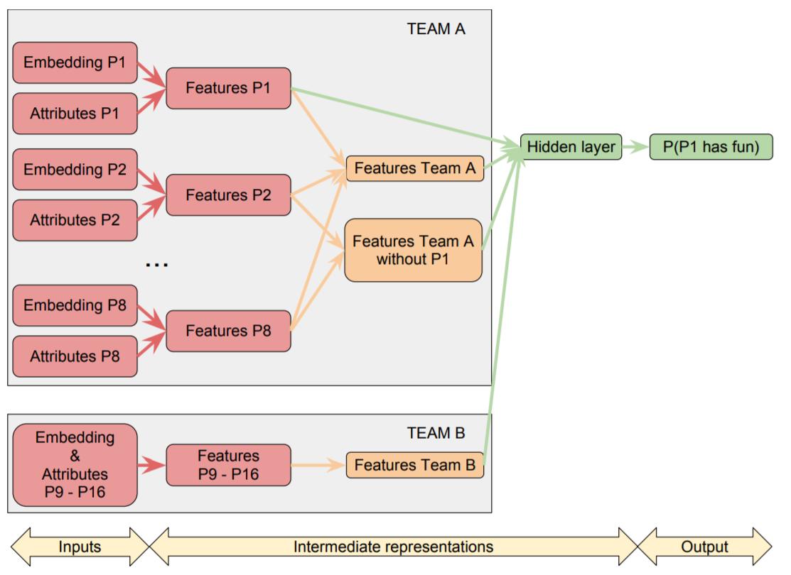 玩家满意度预测网络结构
