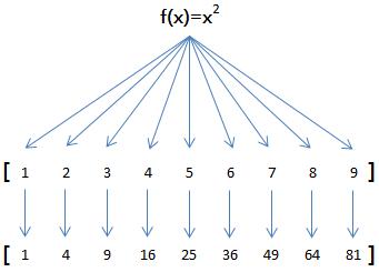 map函数